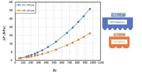 Numerical Study of Surface Roughness Effects on the Behavior