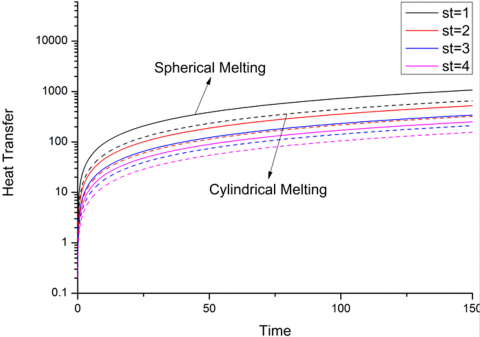 Mathematical Modelling for the Performance of Encapsulated