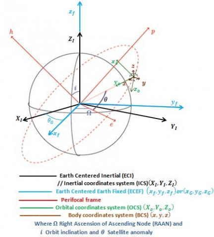 In-flight Correction of the Satellite Orientation Parameter