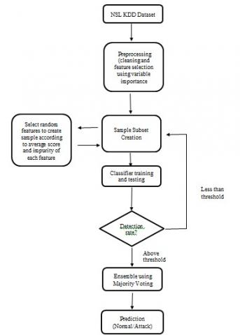 Hybrid Architecture for Distributed Intrusion Detection