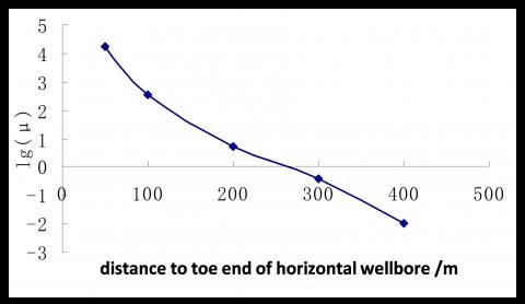 Pressure Drop Calculation Models of Wellbore Fluid in